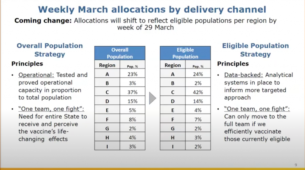 A slide shared on a call with vaccinators Tuesday detailing how allocations to each Highway Patrol region will shift