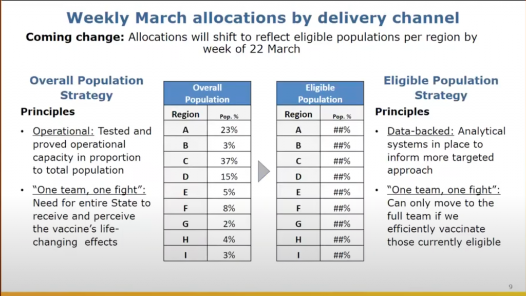 A slide shared on a call Tuesday, March 2, 2021, with vaccinators detailing the shift in vaccine distribution allocations.